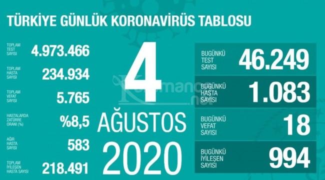 Korona virüsten 18 kişi hayatını kaybetti